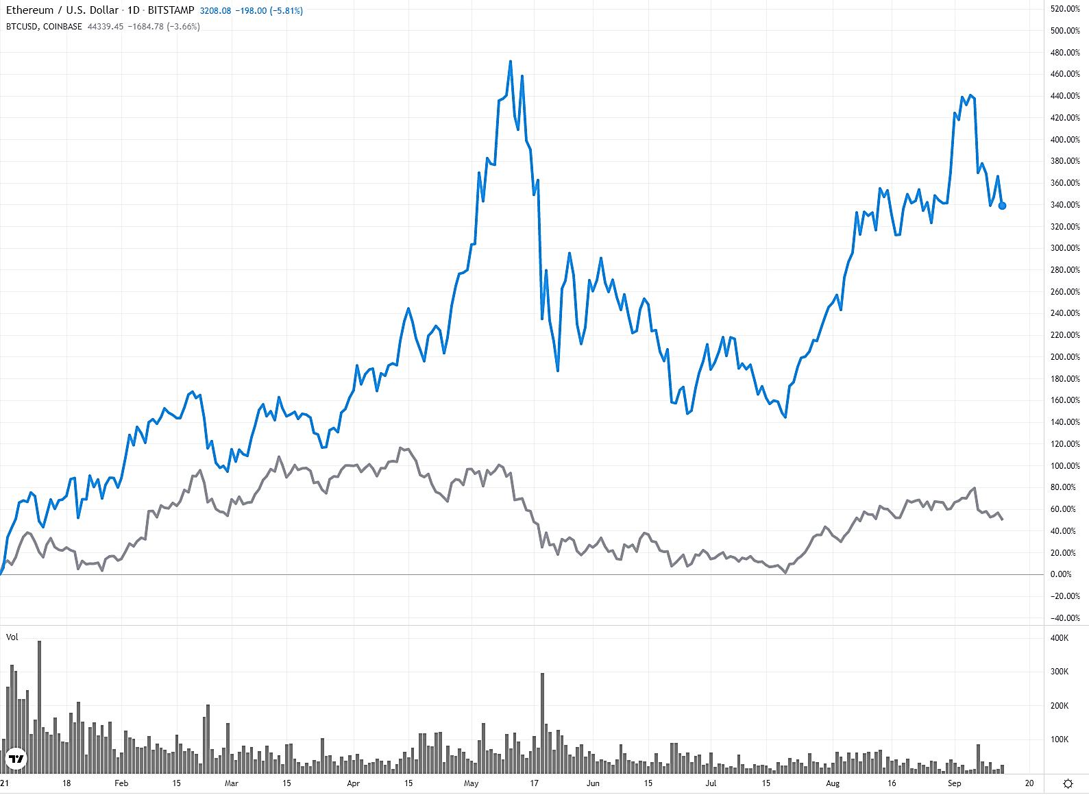 Ethereum vs Bitcoin Chart
