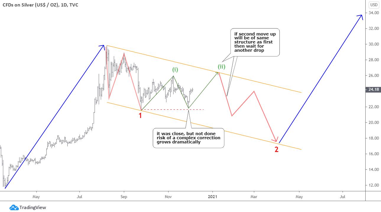 Bitcoin Update - Silver Chart