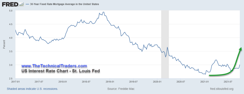US Interest Rate Chart - Home Buying