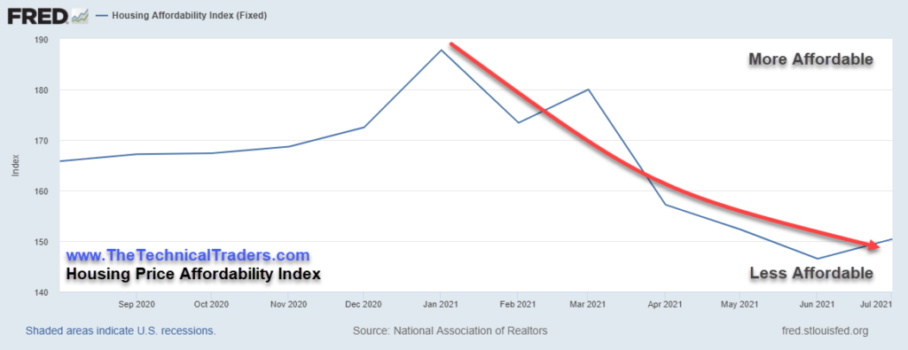 Housing - Home Sales