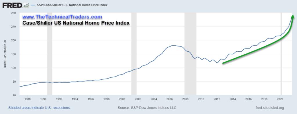 Case/Shiller Index - Home Sales