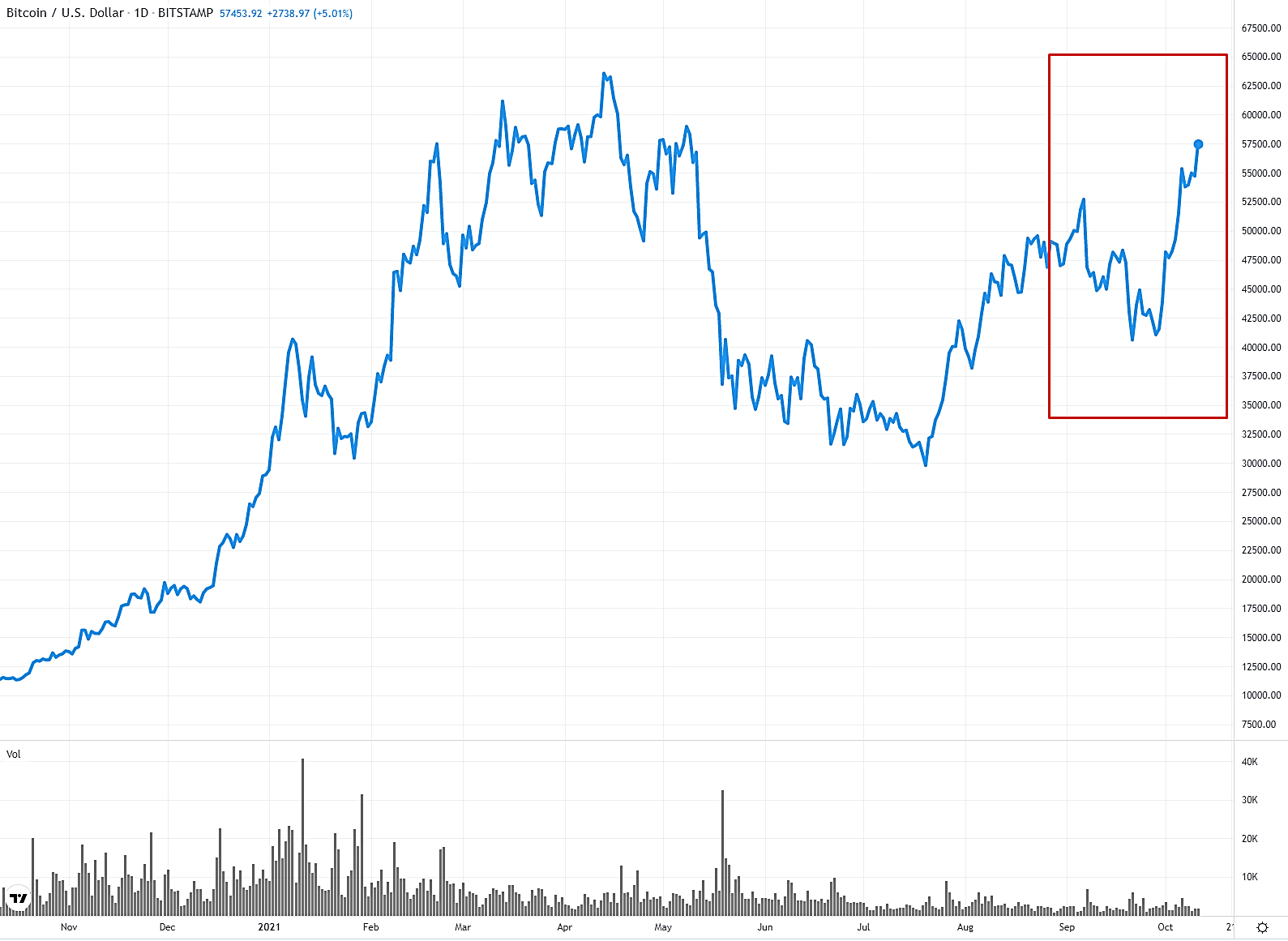 Bitcoin Daily Chart - Cryptocurrency Regulation